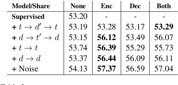 Figure 4 for Neural Data-to-Text Generation with LM-based Text Augmentation