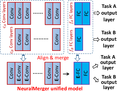 Figure 1 for Unifying and Merging Well-trained Deep Neural Networks for Inference Stage