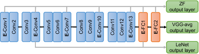 Figure 3 for Unifying and Merging Well-trained Deep Neural Networks for Inference Stage