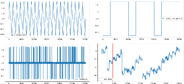 Figure 2 for A Robust and Efficient Multi-Scale Seasonal-Trend Decomposition