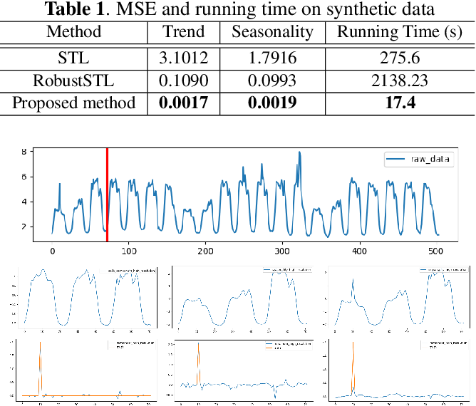 Figure 1 for A Robust and Efficient Multi-Scale Seasonal-Trend Decomposition