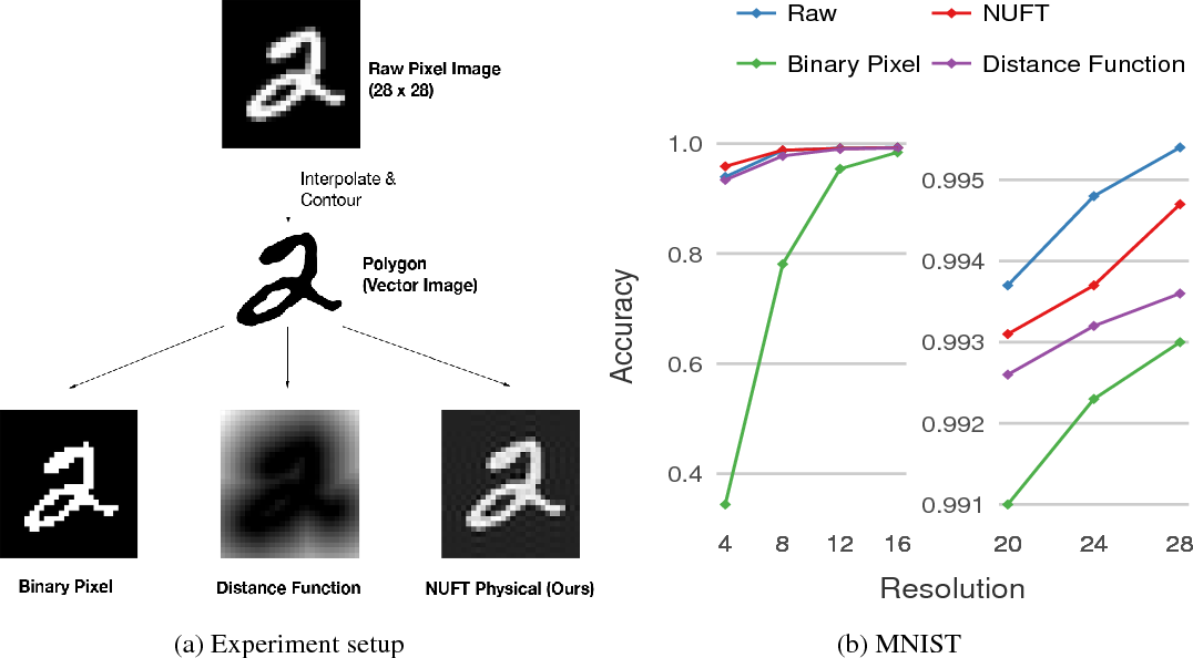 Figure 4 for Convolutional Neural Networks on non-uniform geometrical signals using Euclidean spectral transformation