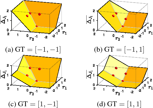 Figure 1 for The Lovász-Softmax loss: A tractable surrogate for the optimization of the intersection-over-union measure in neural networks