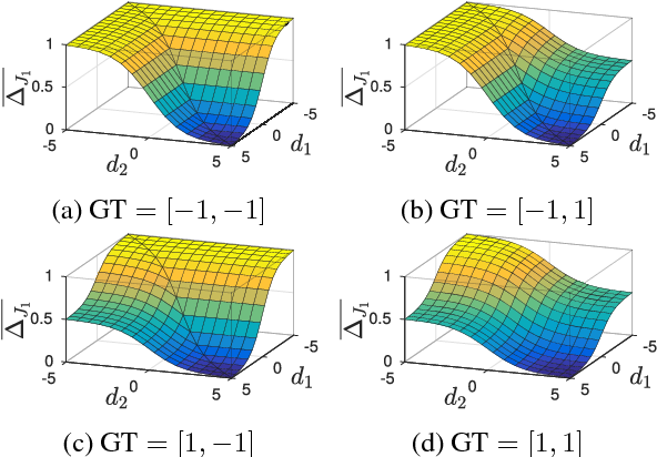 Figure 3 for The Lovász-Softmax loss: A tractable surrogate for the optimization of the intersection-over-union measure in neural networks