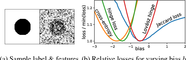 Figure 2 for The Lovász-Softmax loss: A tractable surrogate for the optimization of the intersection-over-union measure in neural networks