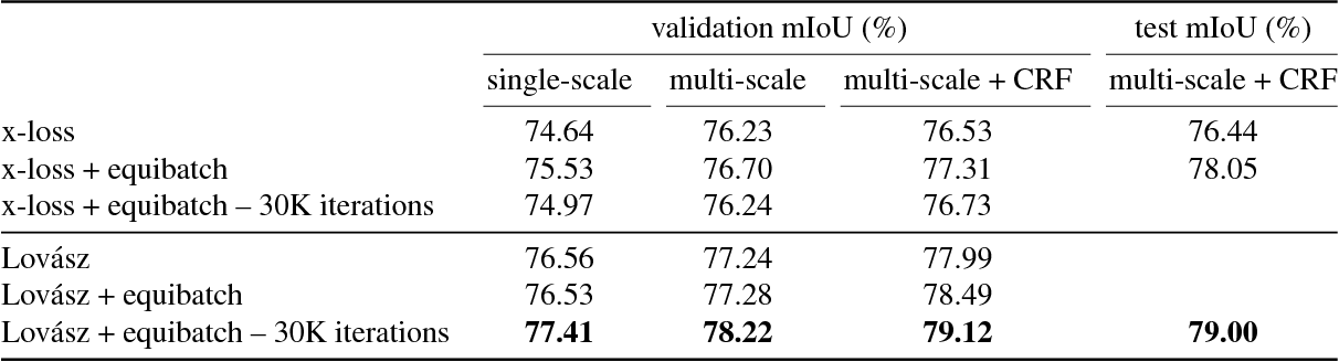 Figure 4 for The Lovász-Softmax loss: A tractable surrogate for the optimization of the intersection-over-union measure in neural networks