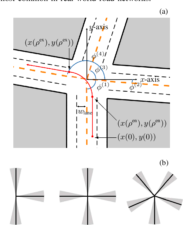 Figure 1 for Game-Theoretic Modeling of Multi-Vehicle Interactions at Uncontrolled Intersections