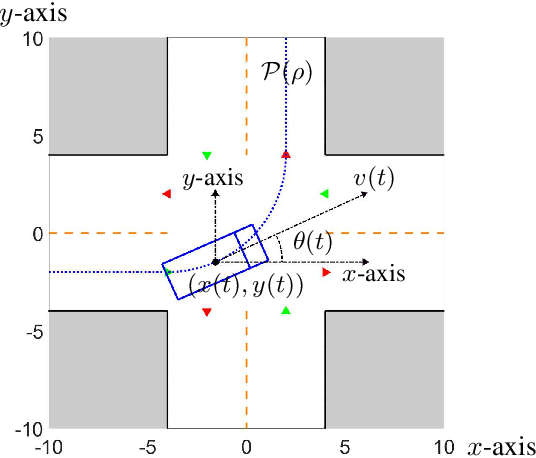 Figure 2 for Game-Theoretic Modeling of Multi-Vehicle Interactions at Uncontrolled Intersections