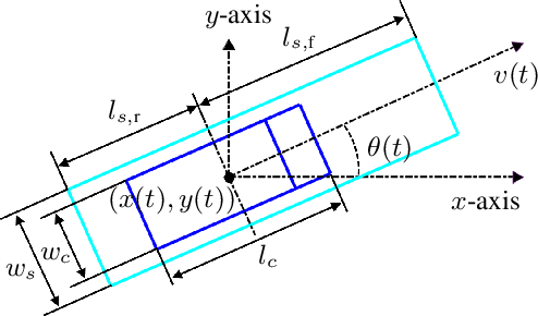 Figure 3 for Game-Theoretic Modeling of Multi-Vehicle Interactions at Uncontrolled Intersections