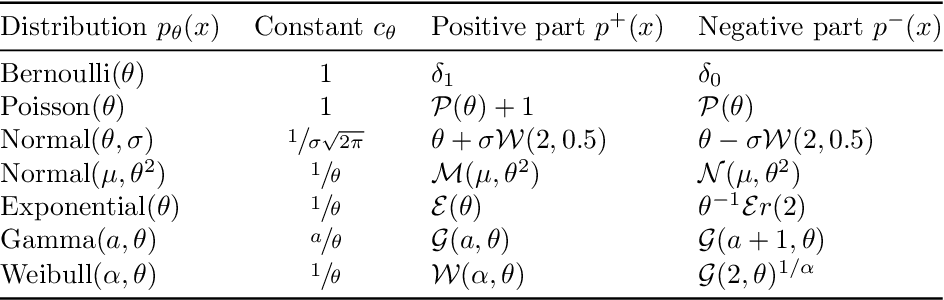Figure 2 for Monte Carlo Gradient Estimation in Machine Learning