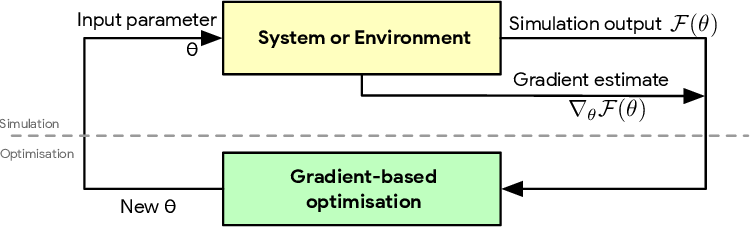 Figure 1 for Monte Carlo Gradient Estimation in Machine Learning