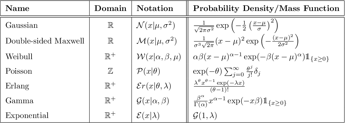Figure 4 for Monte Carlo Gradient Estimation in Machine Learning
