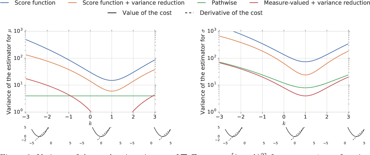 Figure 3 for Monte Carlo Gradient Estimation in Machine Learning