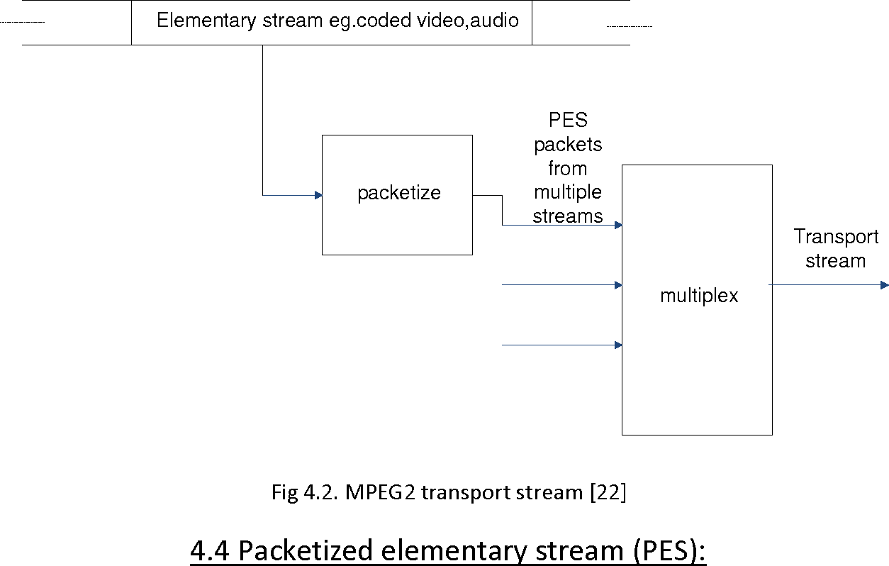 Figure 42 From Multiplexing The Elementary Streams Of H264 Video Stereo Coder Multiplexer Fig Mpeg2 Transport Stream 22