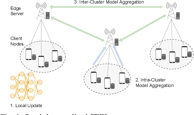 Figure 1 for Semi-Decentralized Federated Edge Learning for Fast Convergence on Non-IID Data
