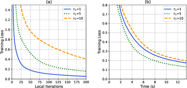 Figure 4 for Semi-Decentralized Federated Edge Learning for Fast Convergence on Non-IID Data