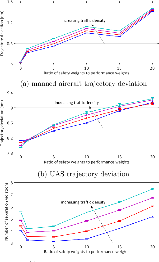 Figure 2 for A Game Theoretical Framework for the Evaluation of Unmanned Aircraft Systems Airspace Integration Concepts