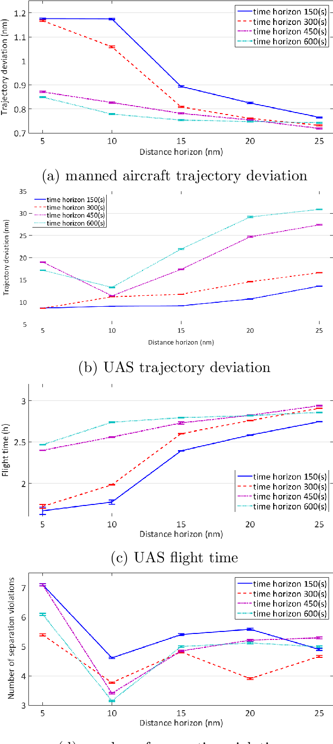 Figure 4 for A Game Theoretical Framework for the Evaluation of Unmanned Aircraft Systems Airspace Integration Concepts