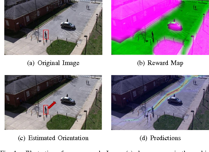 Figure 1 for Deep Learning Driven Visual Path Prediction from a Single Image