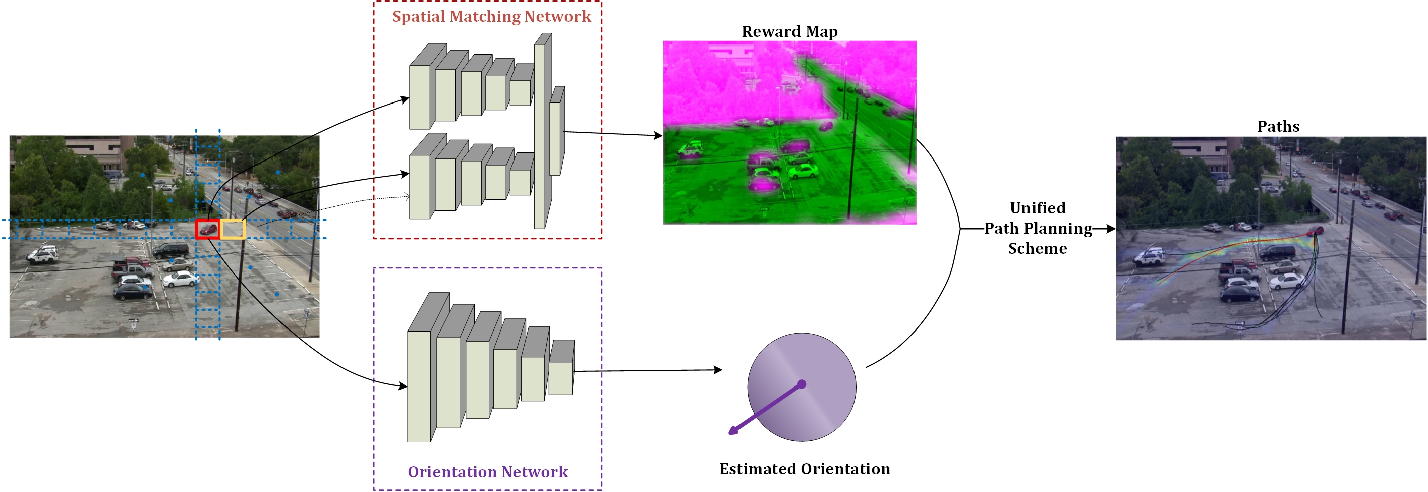 Figure 3 for Deep Learning Driven Visual Path Prediction from a Single Image
