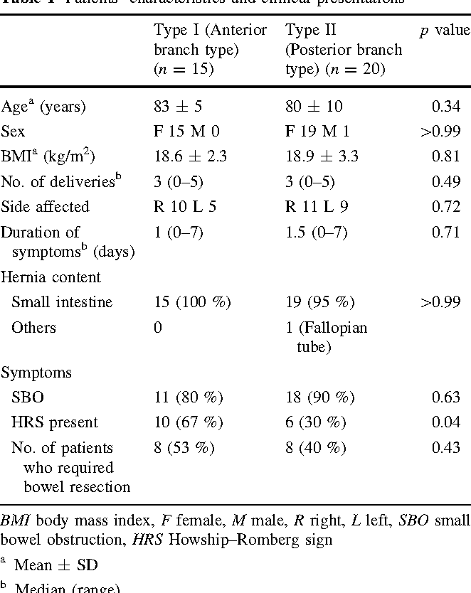 Obturator hernia: the relationship between anatomical classification ...