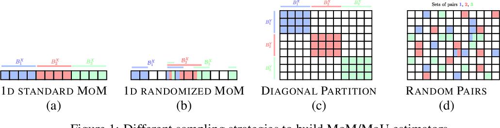 Figure 1 for When OT meets MoM: Robust estimation of Wasserstein Distance