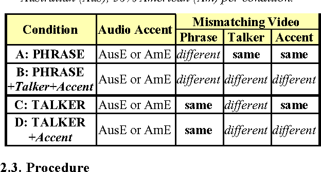 Table 1 from Message vs  messenger effects on cross-modal