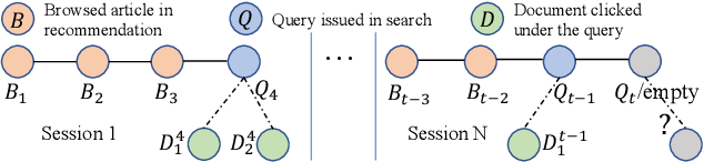 Figure 3 for USER: A Unified Information Search and Recommendation Model based on Integrated Behavior Sequence