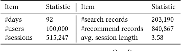 Figure 2 for USER: A Unified Information Search and Recommendation Model based on Integrated Behavior Sequence