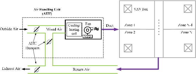Figure 1 for Multi-Agent Deep Reinforcement Learning for HVAC Control in Commercial Buildings