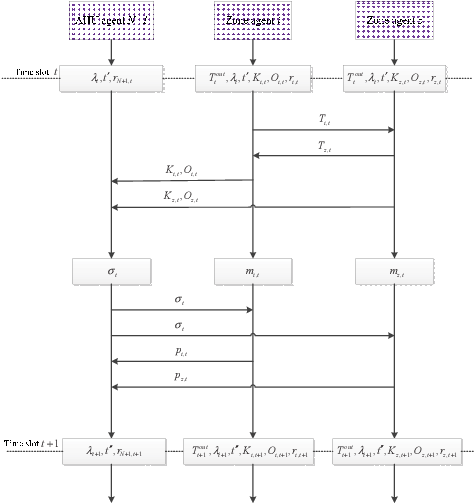 Figure 2 for Multi-Agent Deep Reinforcement Learning for HVAC Control in Commercial Buildings