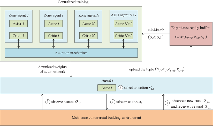 Figure 3 for Multi-Agent Deep Reinforcement Learning for HVAC Control in Commercial Buildings