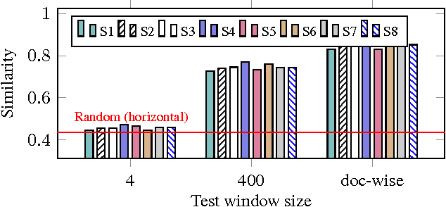Figure 4 for Bridging LSTM Architecture and the Neural Dynamics during Reading