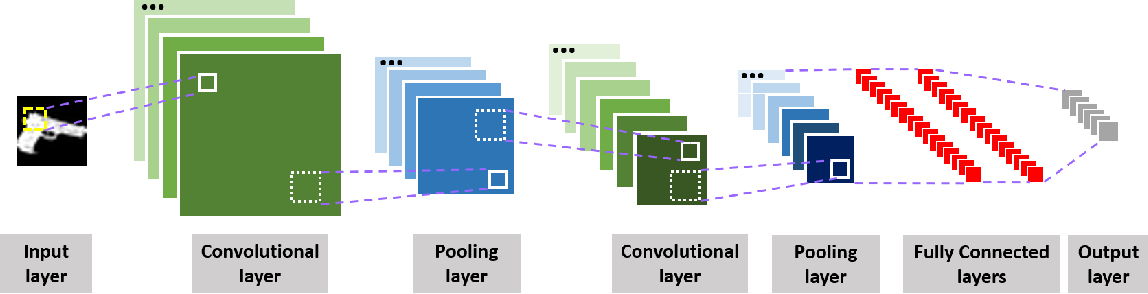Figure 3 for Image Dataset for Visual Objects Classification in 3D Printing