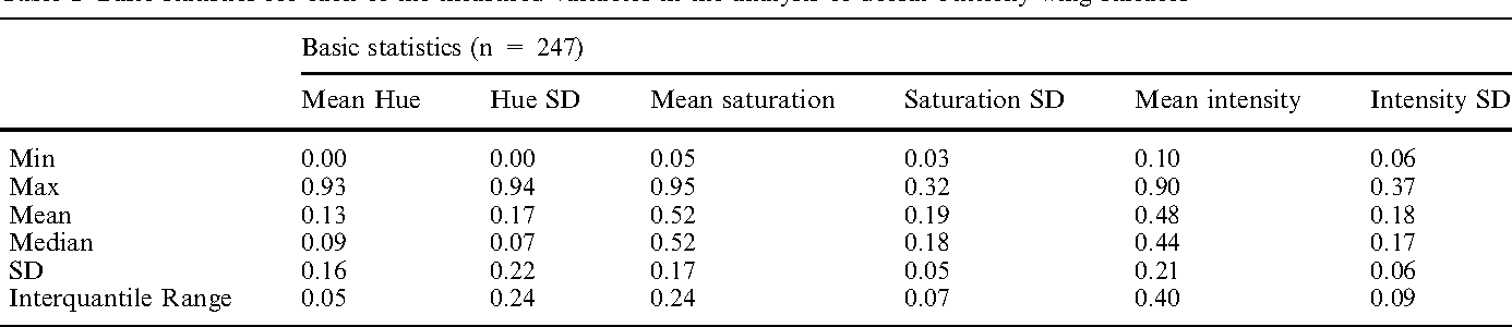 Table 1 Basic statistics for each of the measured variables in the analysis of dorsal butterfly wing surfaces