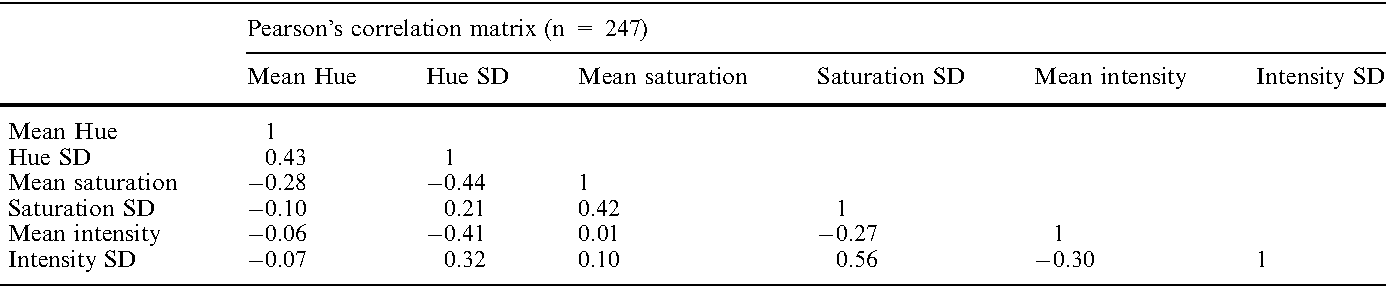 Table 2 Pearson's correlation matrix showing the interrelationships among variables