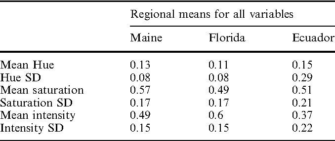 Table 3 Variable means by region