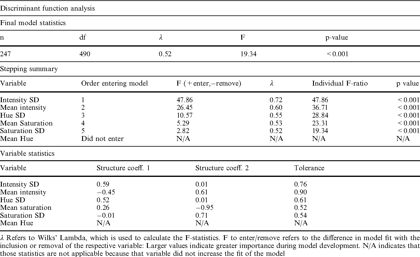Table 4 Discriminant function statistics in the comparison and classification of latitudinal regions and butterfly species, respectively