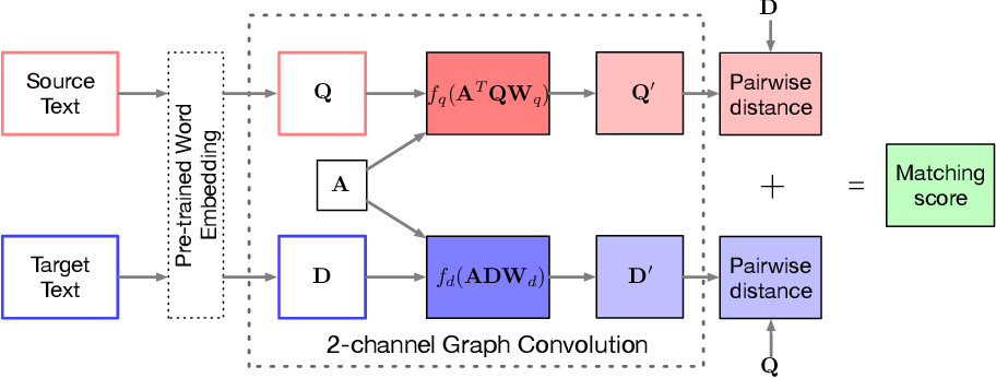 Figure 1 for Interactive Attention for Semantic Text Matching