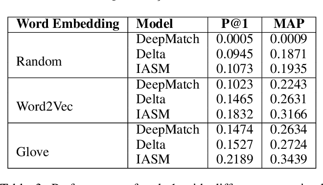 Figure 4 for Interactive Attention for Semantic Text Matching