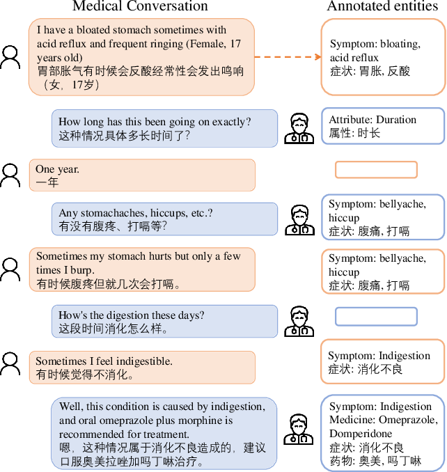 Figure 1 for MedDG: A Large-scale Medical Consultation Dataset for Building Medical Dialogue System
