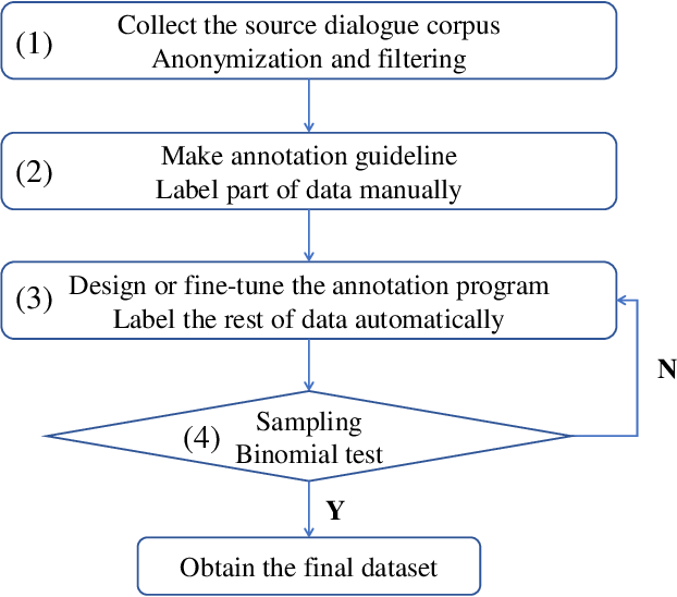 Figure 3 for MedDG: A Large-scale Medical Consultation Dataset for Building Medical Dialogue System
