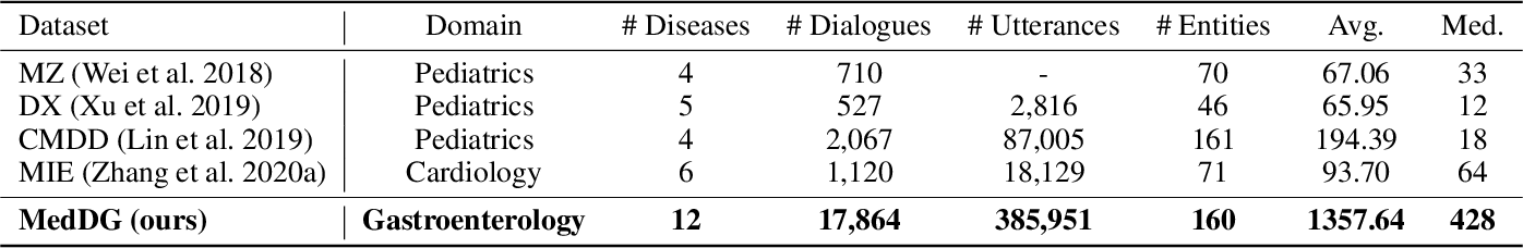 Figure 2 for MedDG: A Large-scale Medical Consultation Dataset for Building Medical Dialogue System