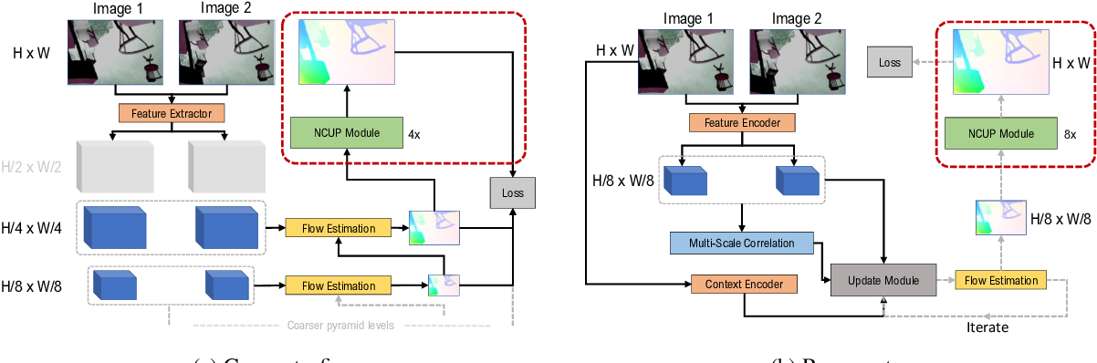 Figure 3 for Normalized Convolution Upsampling for Refined Optical Flow Estimation
