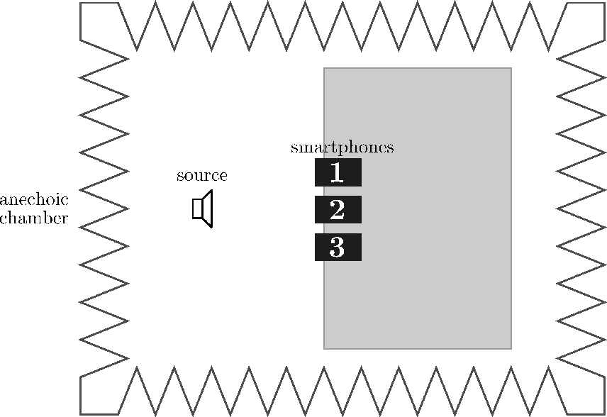 Figure 4 from Smartphone Audio Acquisition and