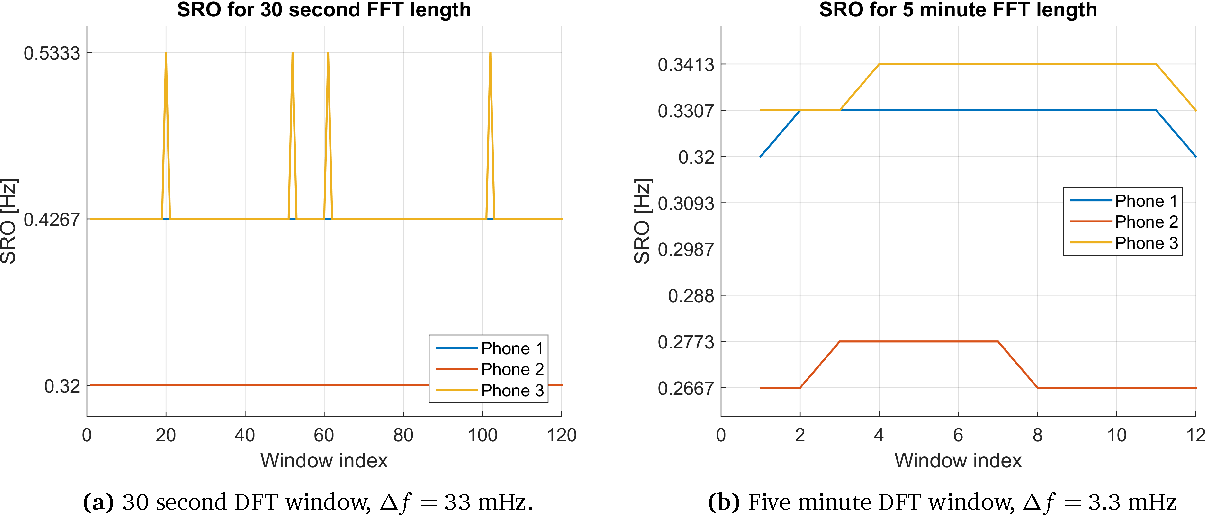 Figure 6 from Smartphone Audio Acquisition and Synchronization Using