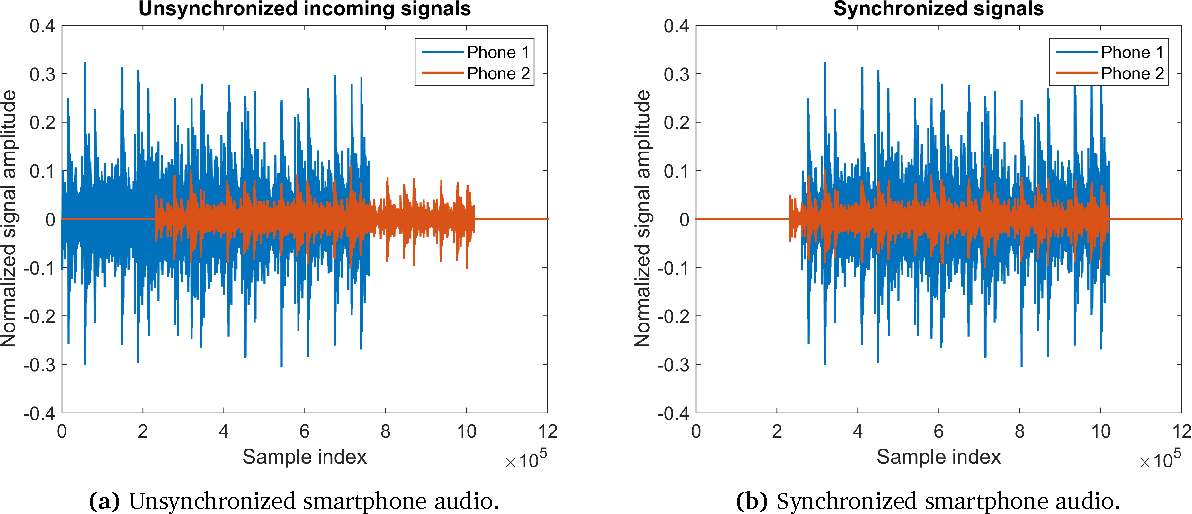 Figure 15 from Smartphone Audio Acquisition and Synchronization