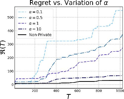 Figure 1 for No-Regret Algorithms for Private Gaussian Process Bandit Optimization