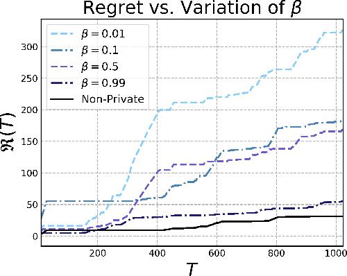 Figure 3 for No-Regret Algorithms for Private Gaussian Process Bandit Optimization
