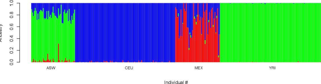 Figure 2 from Admixture 1 3 Software Manual - Semantic Scholar